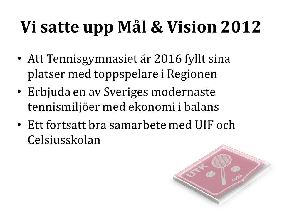 Vi satte upp Mål & Vision 2012 Att Tennisgymnasiet år 2016 fyllt sina platser med toppspelare i Regionen Erbjuda en av Sveriges modernaste tennismiljö