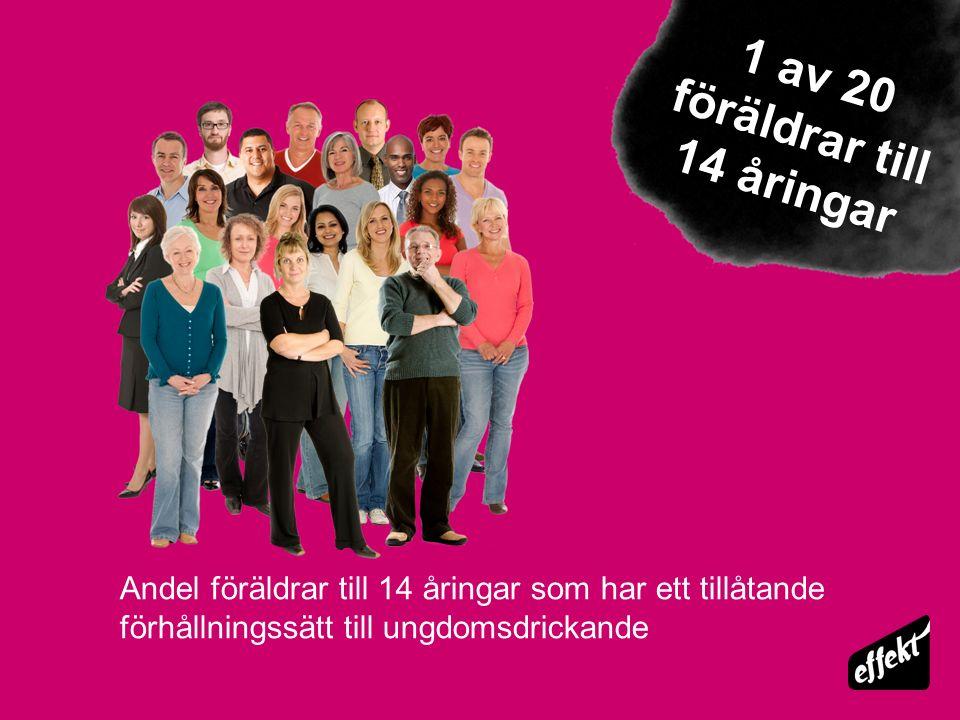 Andel föräldrar till 14 åringar som har ett tillåtande förhållningssätt till ungdomsdrickande 1 av 20 föräldrar till 14 åringar