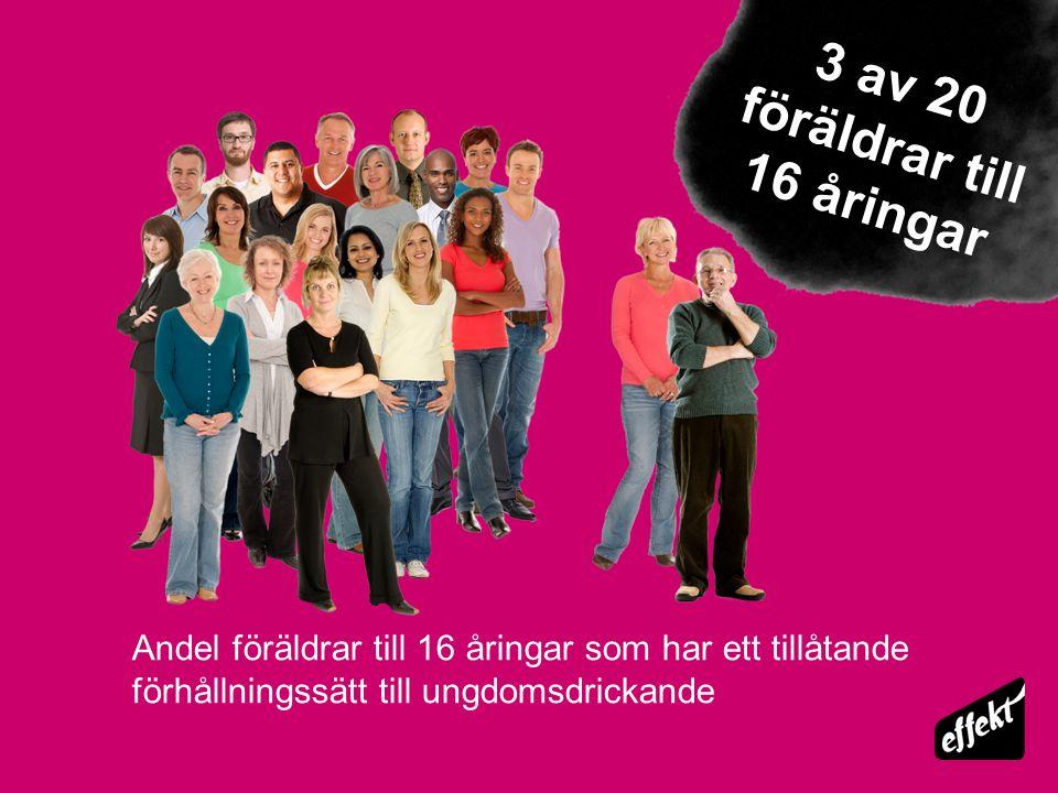 Andel föräldrar till 16 åringar som har ett tillåtande förhållningssätt till ungdomsdrickande 3 av 20 föräldrar till 16 åringar