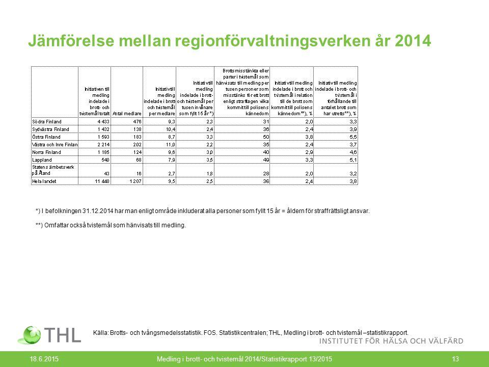 Jämförelse mellan regionförvaltningsverken år 2014 18.6.2015Medling i brott- och tvistemål 2014/Statistikrapport 13/201513 Källa: Brotts- och tvångsmedelsstatistik.