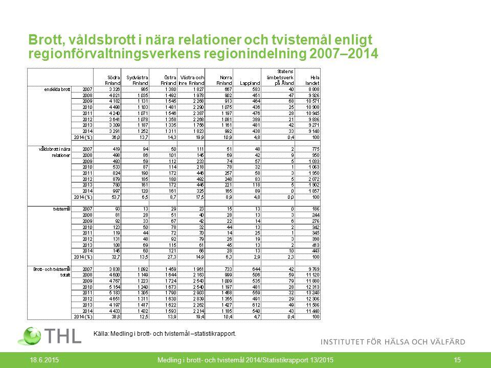Brott, våldsbrott i nära relationer och tvistemål enligt regionförvaltningsverkens regionindelning 2007–2014 18.6.2015Medling i brott- och tvistemål 2014/Statistikrapport 13/201515 Källa: Medling i brott- och tvistemål –statistikrapport.