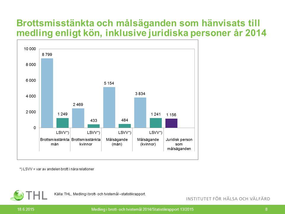 Brottsmisstänkta och målsäganden som hänvisats till medling enligt kön, inklusive juridiska personer år 2014 18.6.2015Medling i brott- och tvistemål 2014/Statistikrapport 13/20158 Källa: THL, Medling i brott- och tvistemål –statistikrapport.