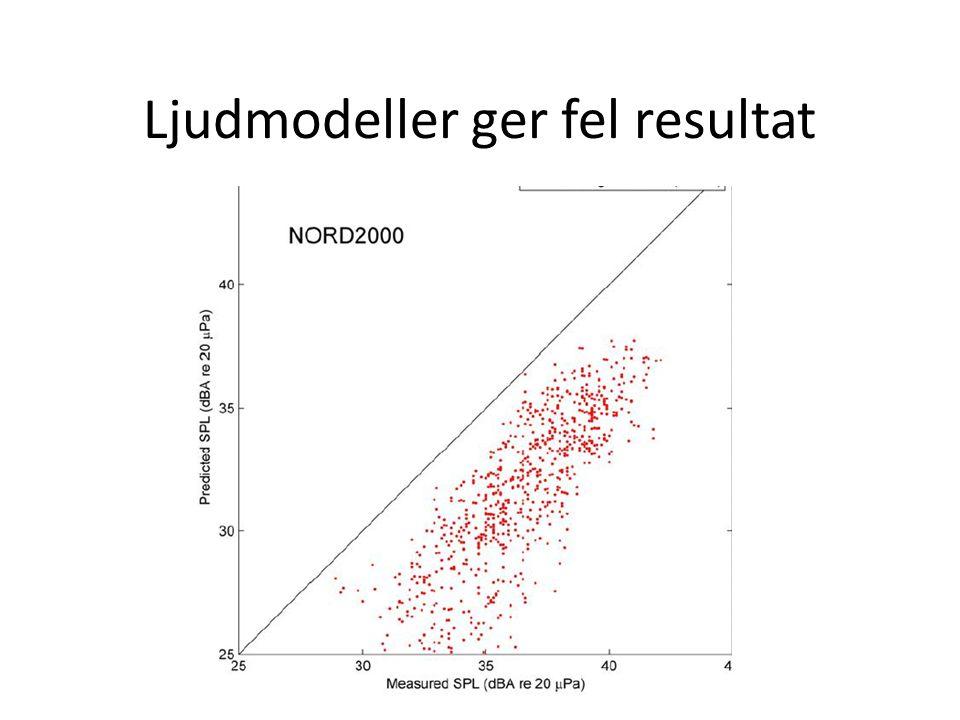Ljudmodeller ger fel resultat