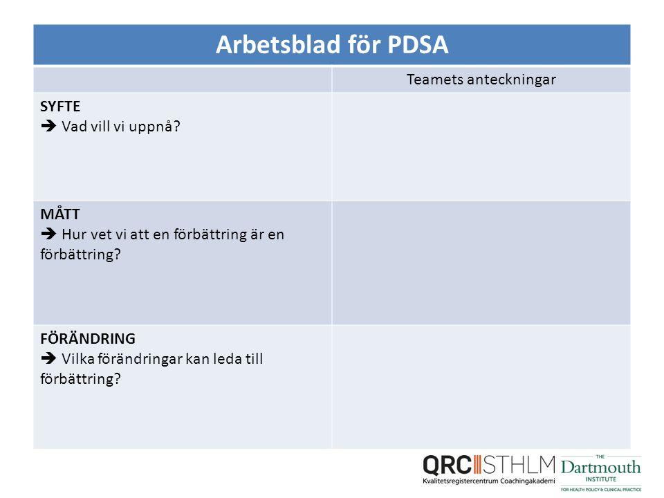 Arbetsblad för PDSA Teamets anteckningar SYFTE  Vad vill vi uppnå.
