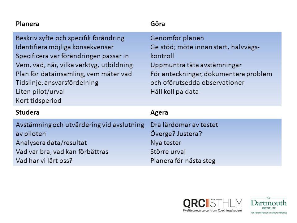 PlaneraGöra Beskriv syfte och specifik förändring Identifiera möjliga konsekvenser Specificera var förändringen passar in Vem, vad, när, vilka verktyg, utbildning Plan för datainsamling, vem mäter vad Tidslinje, ansvarsfördelning Liten pilot/urval Kort tidsperiod Genomför planen Ge stöd; möte innan start, halvvägs- kontroll Uppmuntra täta avstämningar För anteckningar, dokumentera problem och oförutsedda observationer Håll koll på data StuderaAgera Avstämning och utvärdering vid avslutning av piloten Analysera data/resultat Vad var bra, vad kan förbättras Vad har vi lärt oss.