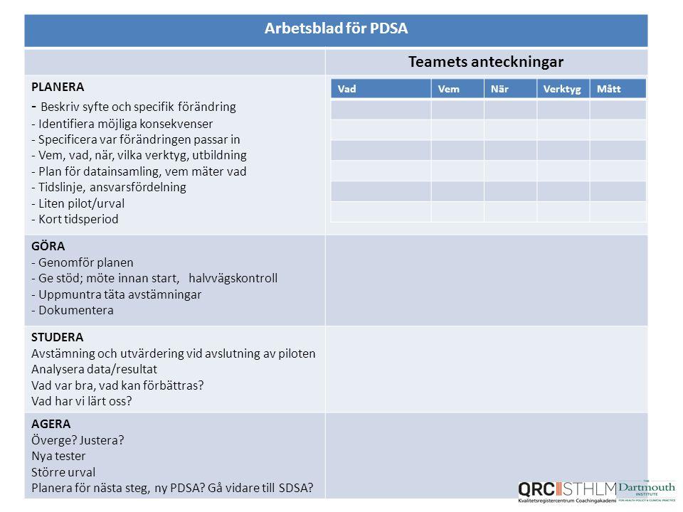 Arbetsblad för PDSA Teamets anteckningar PLANERA - Beskriv syfte och specifik förändring - Identifiera möjliga konsekvenser - Specificera var förändringen passar in - Vem, vad, när, vilka verktyg, utbildning - Plan för datainsamling, vem mäter vad - Tidslinje, ansvarsfördelning - Liten pilot/urval - Kort tidsperiod GÖRA - Genomför planen - Ge stöd; möte innan start, halvvägskontroll - Uppmuntra täta avstämningar - Dokumentera STUDERA Avstämning och utvärdering vid avslutning av piloten Analysera data/resultat Vad var bra, vad kan förbättras.