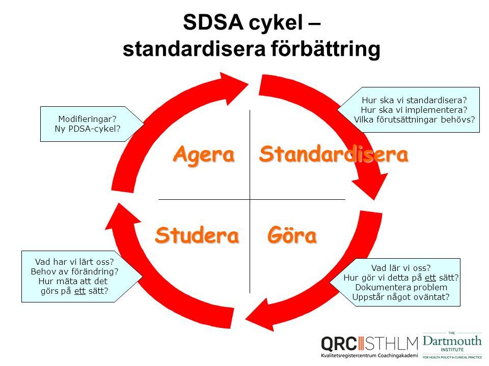 Standardisera GöraStudera Agera SDSA cykel – standardisera förbättring Hur ska vi standardisera.