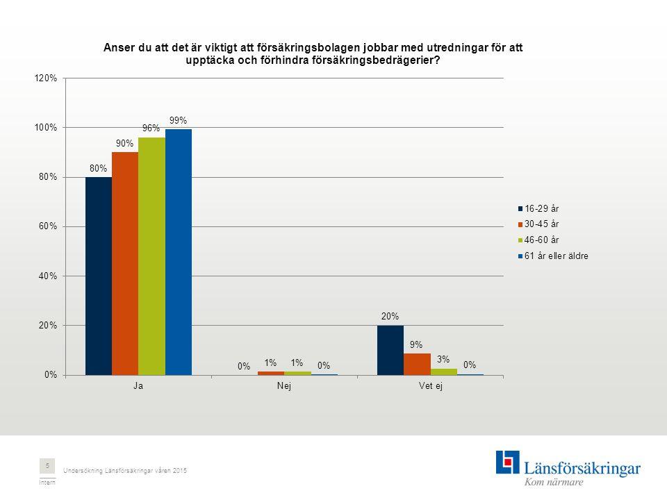Intern Undersökning Länsförsäkringar våren 2015 5