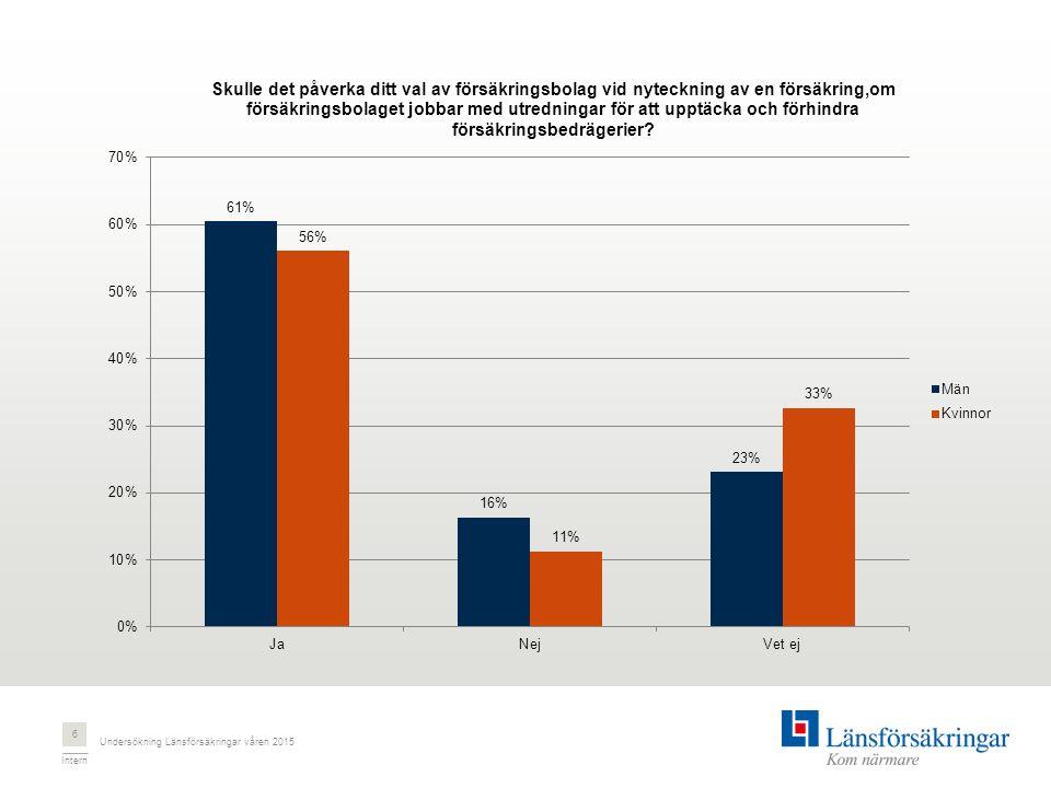 Intern Undersökning Länsförsäkringar våren 2015 6