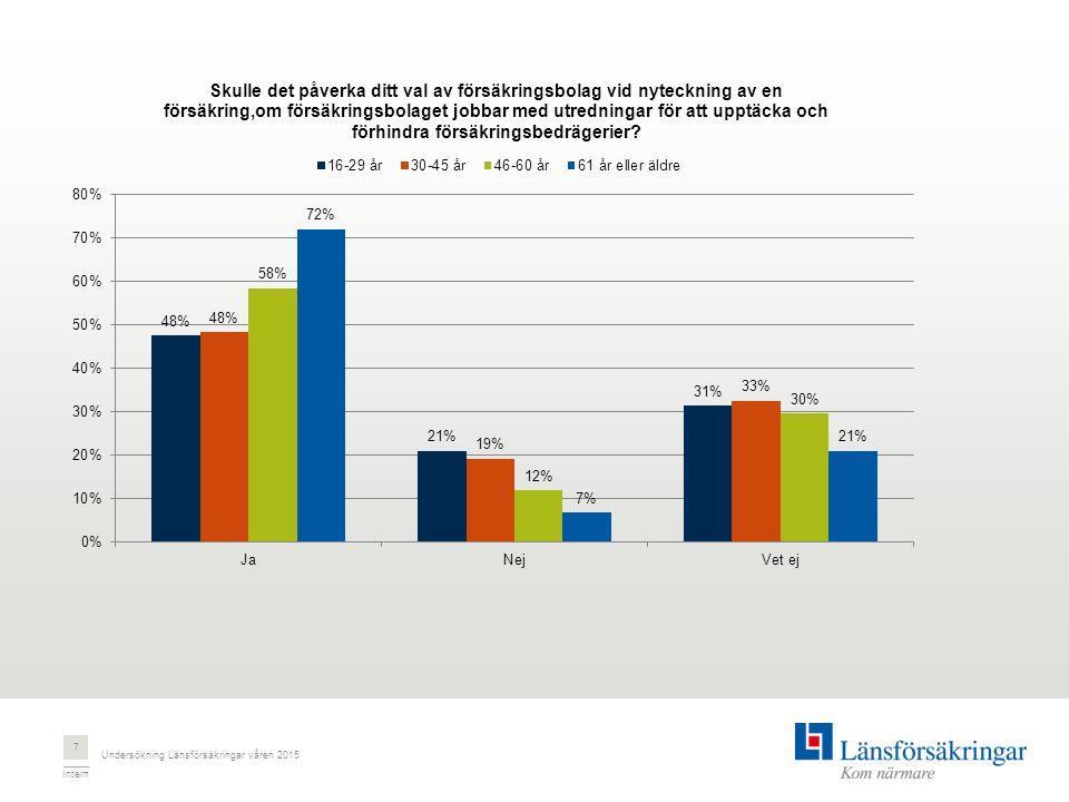 Intern Undersökning Länsförsäkringar våren 2015 7