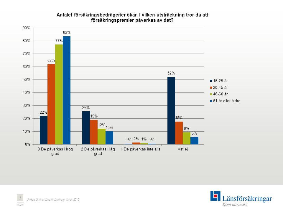 Intern Undersökning Länsförsäkringar våren 2015 9
