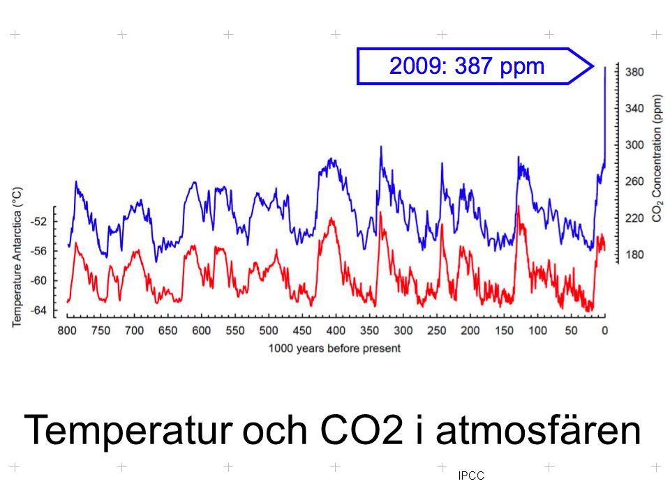 Klimattoppmöte i skolan Temperatur och CO2 i atmosfären IPCC