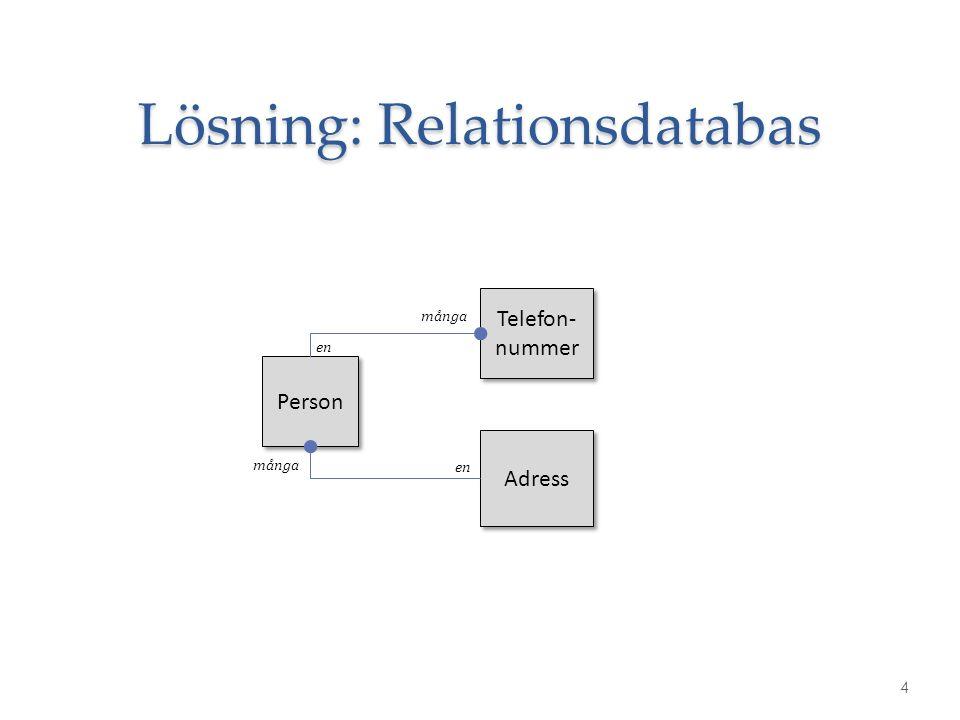 Lösning: Relationsdatabas 4 Person Telefon- nummer Adress många en många en