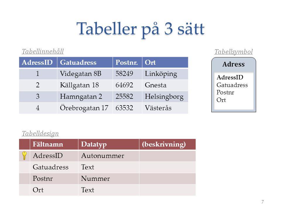 Tabeller på 3 sätt 7 AdressIDGatuadressPostnr.Ort 1Videgatan 8B58249Linköping 2Källgatan 1864692Gnesta 3Hamngatan 225582Helsingborg 4Örebrogatan 17635