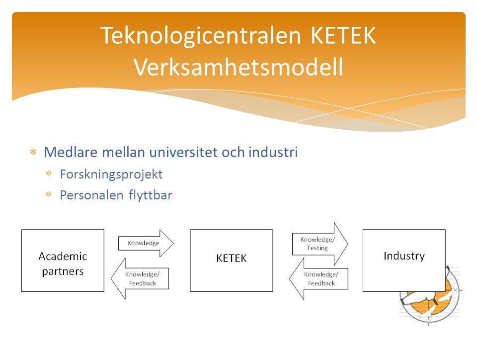 Medlare mellan universitet och industri  Forskningsprojekt  Personalen flyttbar Teknologicentralen KETEK Verksamhetsmodell