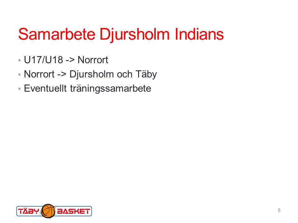Samarbete Djursholm Indians U17/U18 -> Norrort Norrort -> Djursholm och Täby Eventuellt träningssamarbete 8
