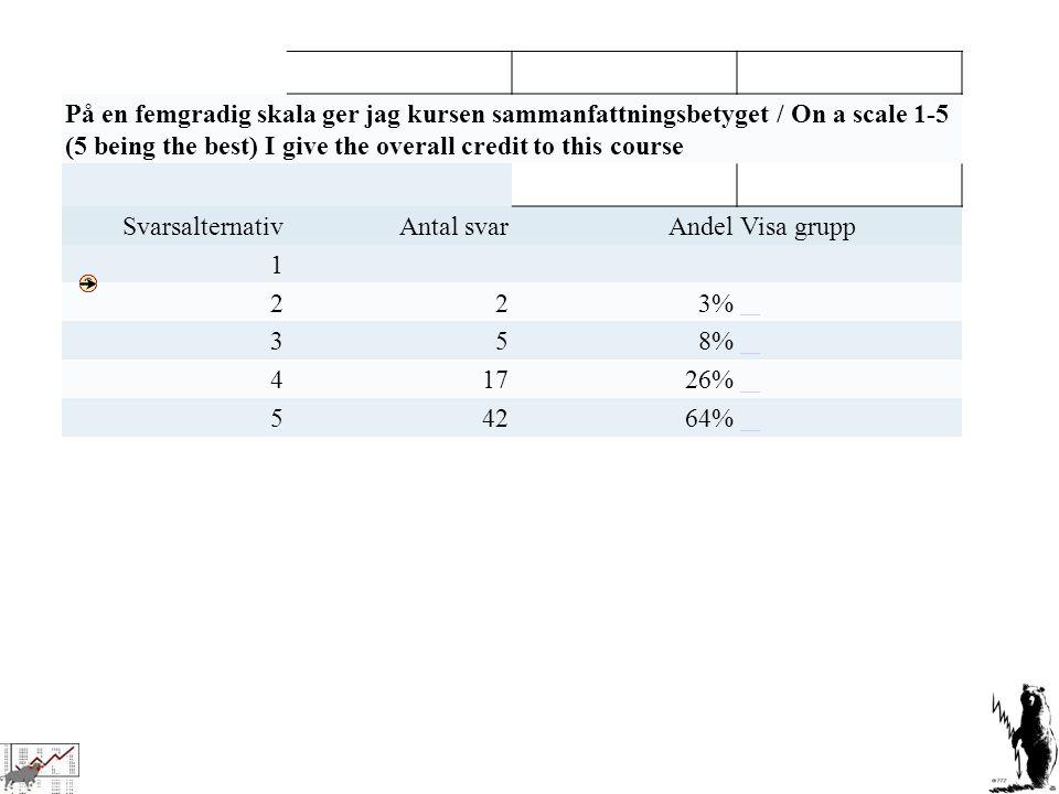 Litteratur  Damodaran, Aswath - Investment valuation  Nofsinger, John - Investing psychology eller tillsvarande.