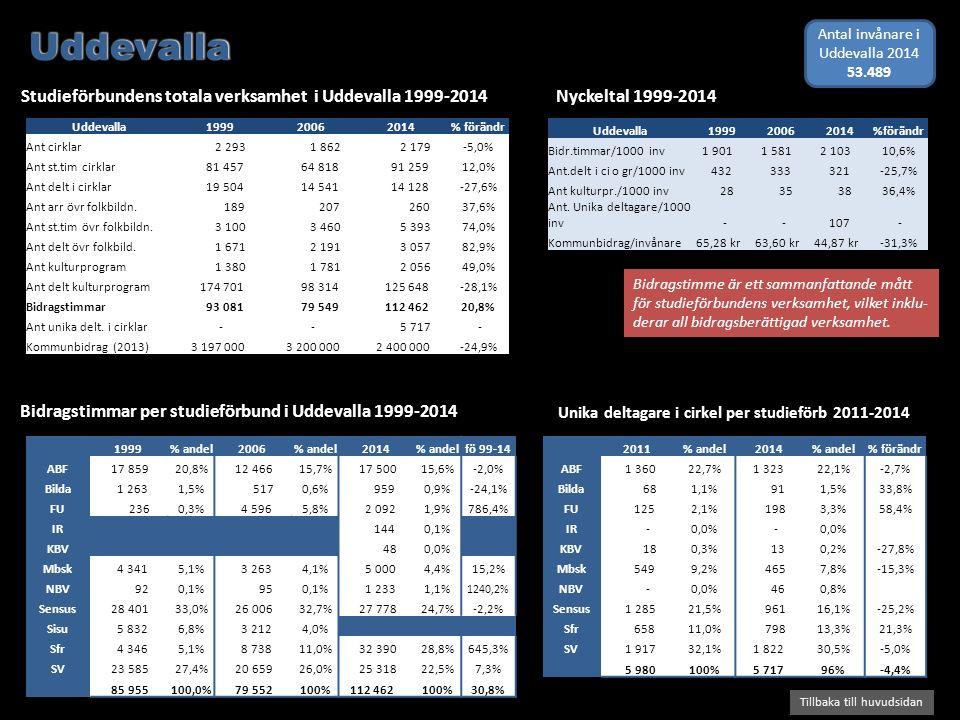 Bidragstimmar per studieförbund i Uddevalla 1999-2014 Studieförbundens totala verksamhet i Uddevalla 1999-2014 Tillbaka till huvudsidan Nyckeltal 1999-2014 Bidragstimme är ett sammanfattande mått för studieförbundens verksamhet, vilket inklu- derar all bidragsberättigad verksamhet.