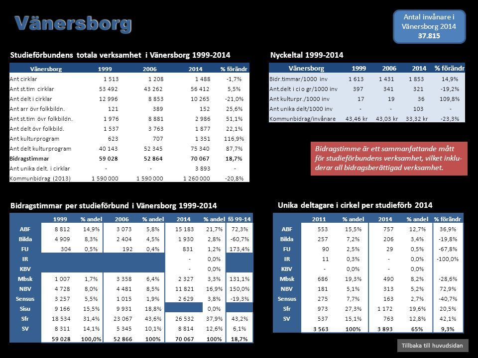 Bidragstimmar per studieförbund i Vänersborg 1999-2014 Studieförbundens totala verksamhet i Vänersborg 1999-2014 2 Tillbaka till huvudsidan Nyckeltal 1999-2014 Bidragstimme är ett sammanfattande mått för studieförbundens verksamhet, vilket inklu- derar all bidragsberättigad verksamhet.
