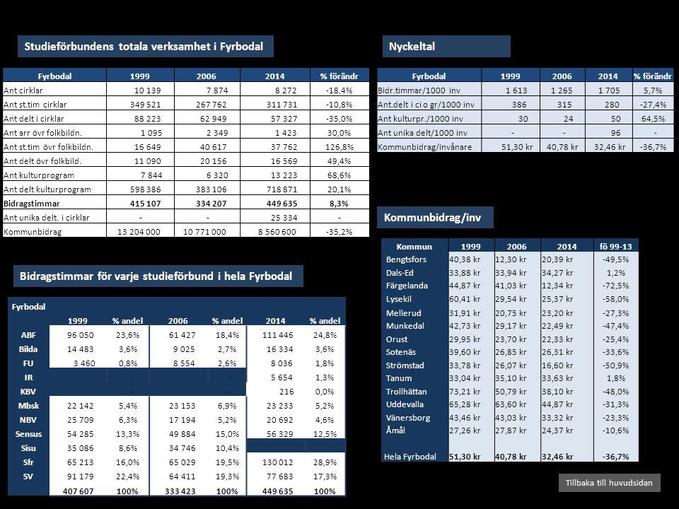Studieförbundens totala verksamhet i Fyrbodal Bidragstimmar för varje studieförbund i hela Fyrbodal Tillbaka till huvudsidan Kommunbidrag/inv Nyckeltal Fyrbodal199920062014% förändr Ant cirklar 10 139 7 874 8 272-18,4% Ant st.tim cirklar 349 521 267 762 311 731-10,8% Ant delt i cirklar 88 223 62 949 57 327-35,0% Ant arr övr folkbildn.