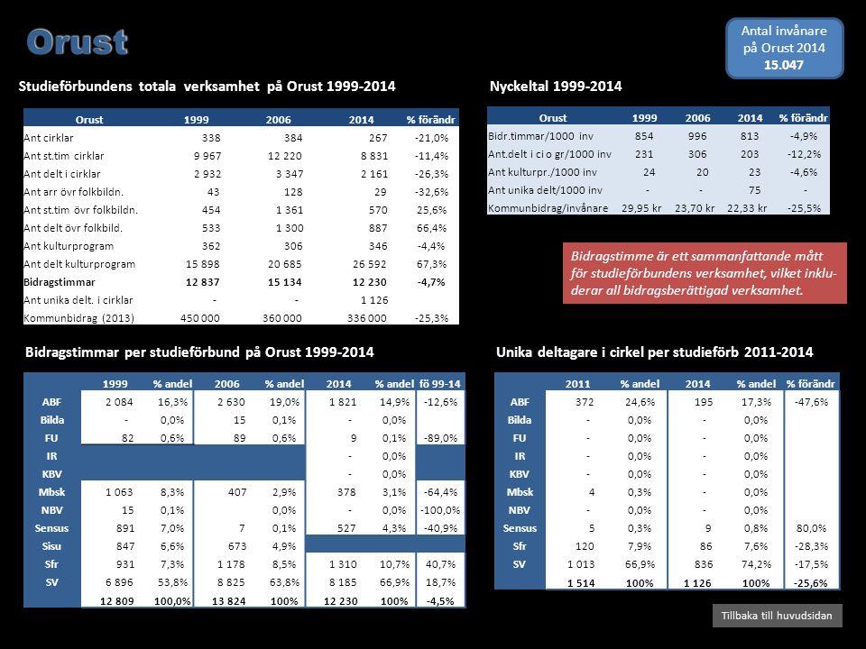 Bidragstimmar per studieförbund på Orust 1999-2014 Studieförbundens totala verksamhet på Orust 1999-2014 Tillbaka till huvudsidan Nyckeltal 1999-2014 Bidragstimme är ett sammanfattande mått för studieförbundens verksamhet, vilket inklu- derar all bidragsberättigad verksamhet.