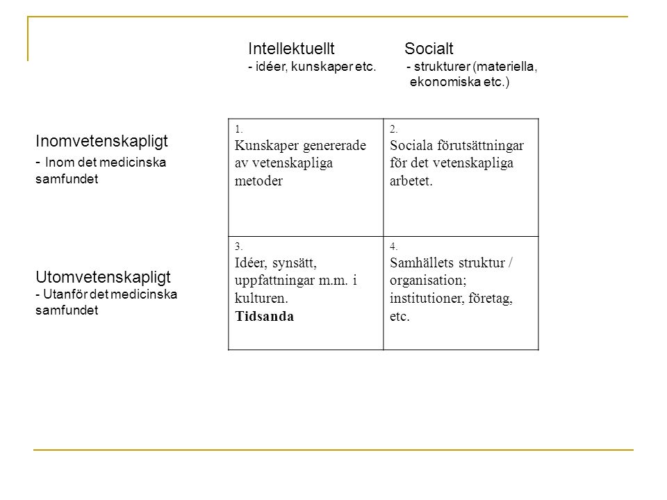 Intellektuellt Socialt - idéer, kunskaper etc. - strukturer (materiella, ekonomiska etc.) 1.