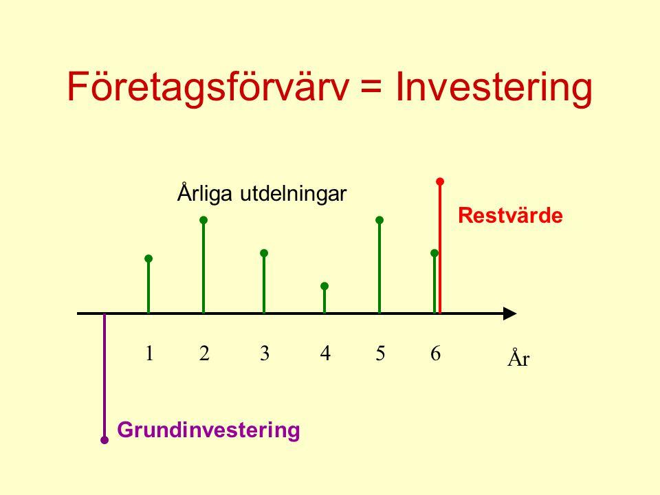 Företagsförvärv = Investering År 123456 Restvärde Grundinvestering Årliga utdelningar