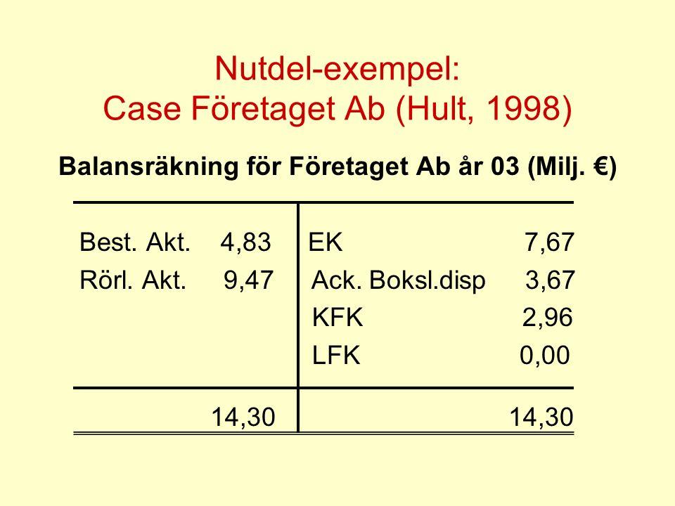 Nutdel-exempel: Case Företaget Ab (Hult, 1998) Balansräkning för Företaget Ab år 03 (Milj.