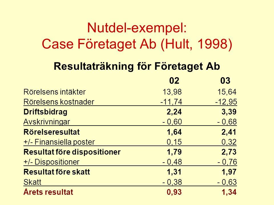 Nutdel-exempel: Case Företaget Ab (Hult, 1998) Resultaträkning för Företaget Ab 02 03 Rörelsens intäkter 13,98 15,64 Rörelsens kostnader-11,74-12,95 Driftsbidrag 2,24 3,39 Avskrivningar - 0,60 - 0,68 Rörelseresultat 1,64 2,41 +/- Finansiella poster 0,15 0,32 Resultat före dispositioner 1,79 2,73 +/- Dispositioner - 0,48 - 0,76 Resultat före skatt 1,31 1,97 Skatt - 0,38 - 0,63 Årets resultat 0,93 1,34
