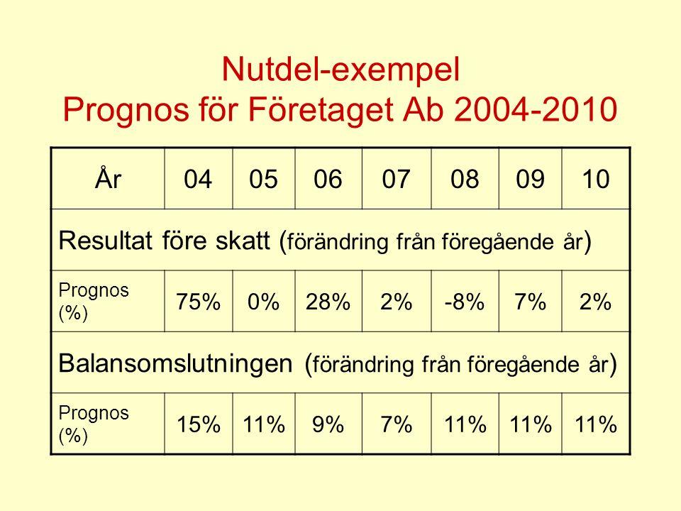 Nutdel-exempel Prognos för Företaget Ab 2004-2010 År04050607080910 Resultat före skatt ( förändring från föregående år ) Prognos (%) 75%0%28%2%-8%7%2% Balansomslutningen ( förändring från föregående år ) Prognos (%) 15%11%9%7%11%