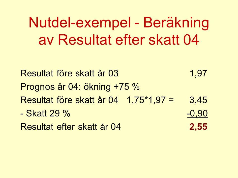 Nutdel-exempel - Beräkning av Resultat efter skatt 04 Resultat före skatt år 03 1,97 Prognos år 04: ökning +75 % Resultat före skatt år 04 1,75*1,97 = 3,45 - Skatt 29 % -0,90 Resultat efter skatt år 04 2,55