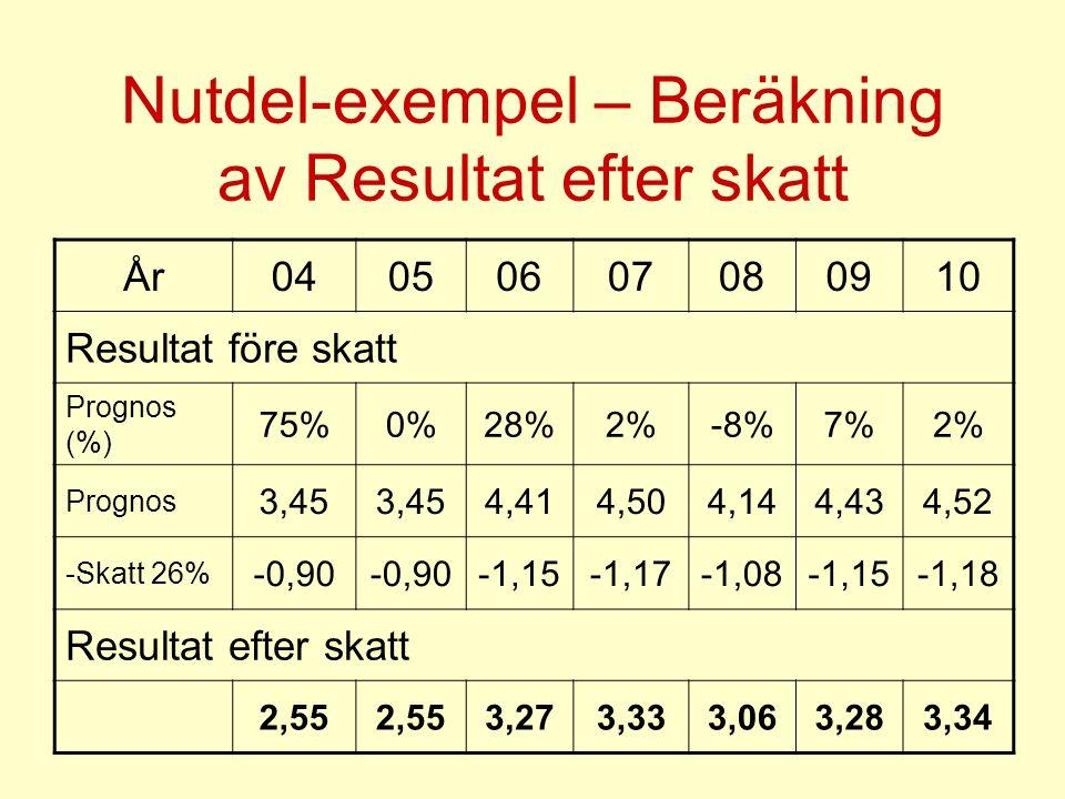 Nutdel-exempel – Beräkning av Resultat efter skatt År04050607080910 Resultat före skatt Prognos (%) 75%0%28%2%-8%7%2% Prognos 3,45 4,414,504,144,434,52 -Skatt 26% -0,90 -1,15-1,17-1,08-1,15-1,18 Resultat efter skatt 2,55 3,273,333,063,283,34