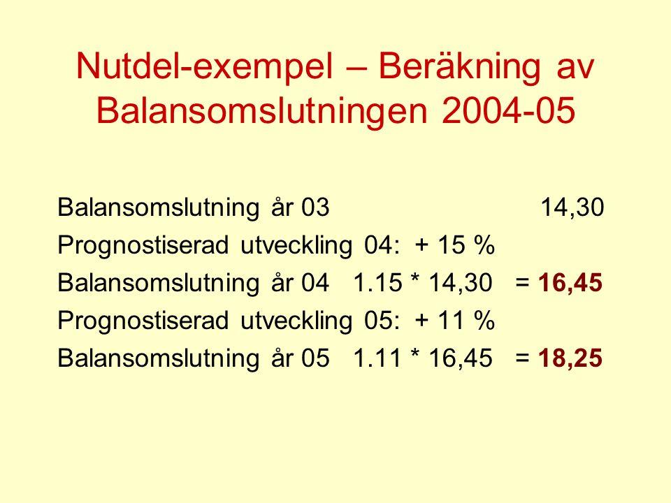 Nutdel-exempel – Beräkning av Balansomslutningen 2004-05 Balansomslutning år 03 14,30 Prognostiserad utveckling 04: + 15 % Balansomslutning år 04 1.15 * 14,30 = 16,45 Prognostiserad utveckling 05: + 11 % Balansomslutning år 05 1.11 * 16,45 = 18,25