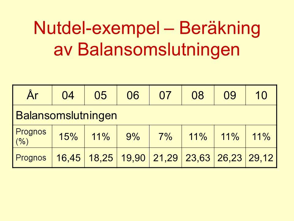 Nutdel-exempel – Beräkning av Balansomslutningen År04050607080910 Balansomslutningen Prognos (%) 15%11%9%7%11% Prognos 16,4518,2519,9021,2923,6326,2329,12