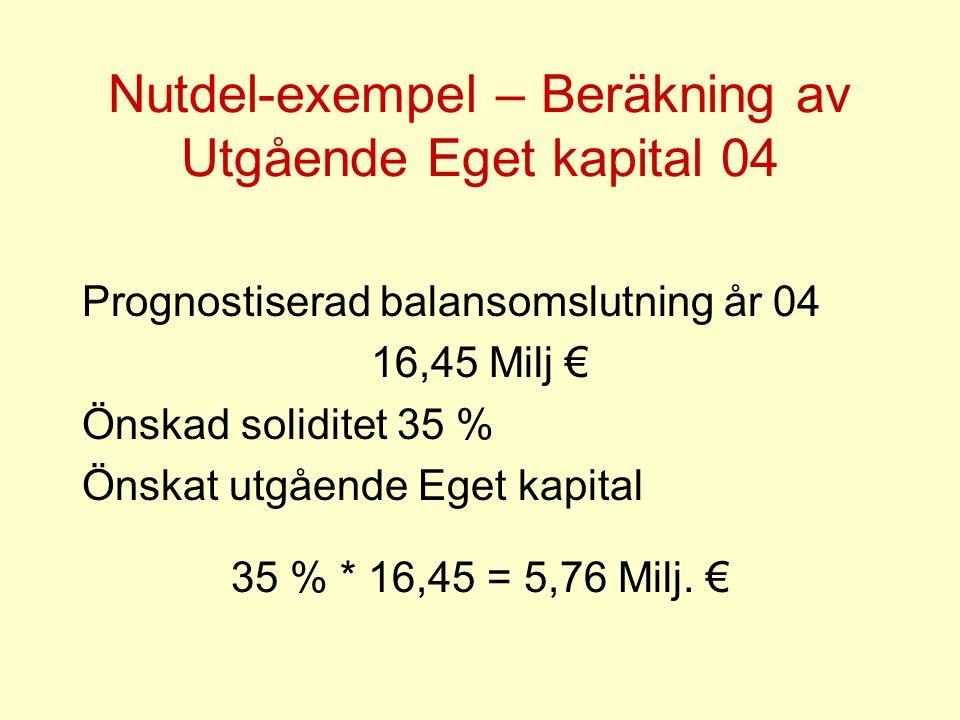 Nutdel-exempel – Beräkning av Utgående Eget kapital 04 Prognostiserad balansomslutning år 04 16,45 Milj € Önskad soliditet 35 % Önskat utgående Eget kapital 35 % * 16,45 = 5,76 Milj.