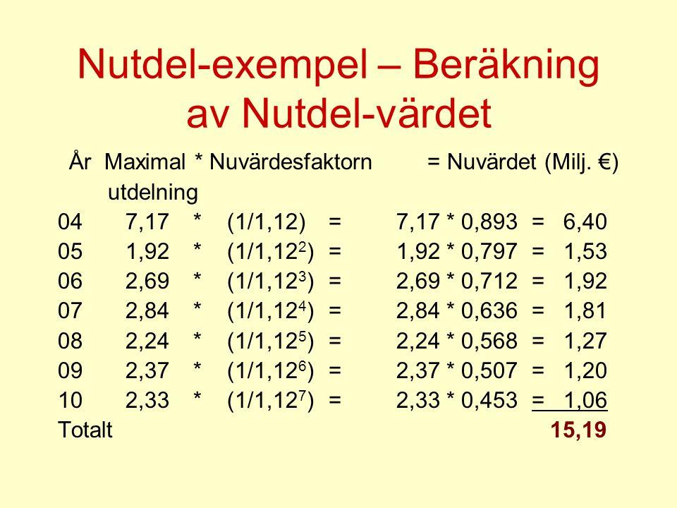 Nutdel-exempel – Beräkning av Nutdel-värdet År Maximal * Nuvärdesfaktorn = Nuvärdet (Milj.