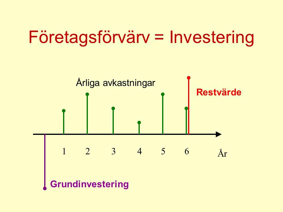 Företagsförvärv = Investering År 123456 Restvärde Grundinvestering Årliga avkastningar