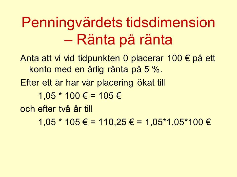 Penningvärdets tidsdimension – Ränta på ränta Anta att vi vid tidpunkten 0 placerar 100 € på ett konto med en årlig ränta på 5 %.