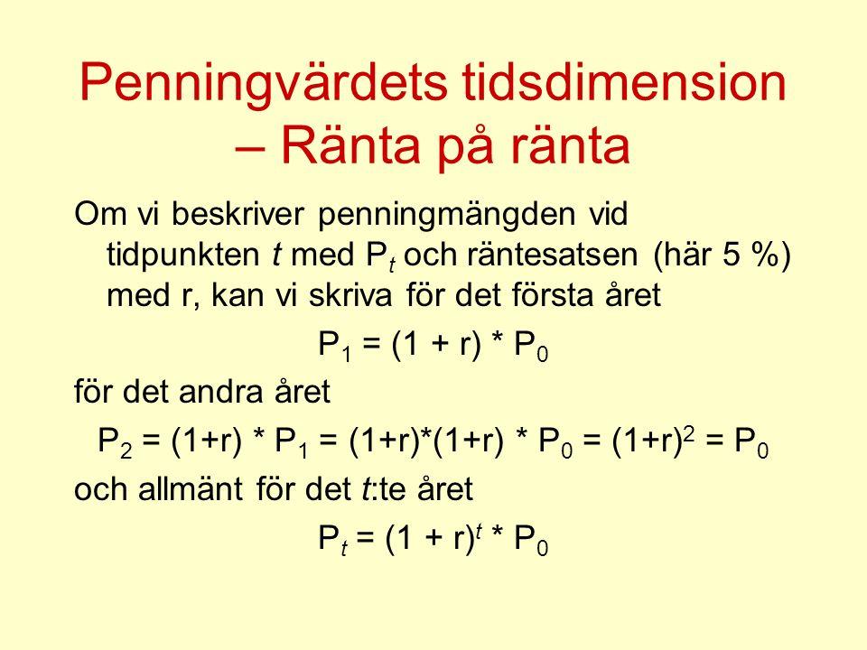 Penningvärdets tidsdimension – Ränta på ränta Om vi beskriver penningmängden vid tidpunkten t med P t och räntesatsen (här 5 %) med r, kan vi skriva för det första året P 1 = (1 + r) * P 0 för det andra året P 2 = (1+r) * P 1 = (1+r)*(1+r) * P 0 = (1+r) 2 = P 0 och allmänt för det t:te året P t = (1 + r) t * P 0