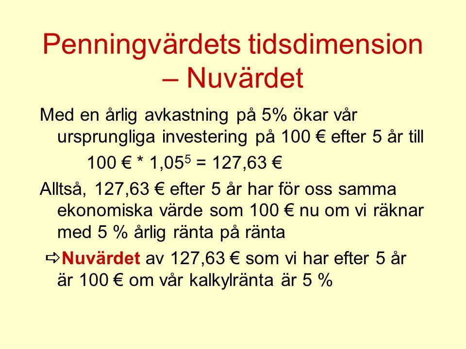 Penningvärdets tidsdimension – Nuvärdet Med en årlig avkastning på 5% ökar vår ursprungliga investering på 100 € efter 5 år till 100 € * 1,05 5 = 127,63 € Alltså, 127,63 € efter 5 år har för oss samma ekonomiska värde som 100 € nu om vi räknar med 5 % årlig ränta på ränta  Nuvärdet av 127,63 € som vi har efter 5 år är 100 € om vår kalkylränta är 5 %