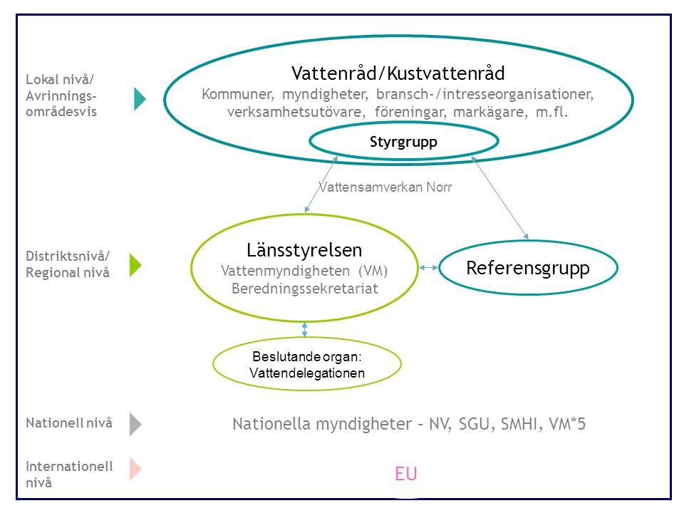 Vattenråd/Kustvattenråd Kommuner, myndigheter, bransch-/intresseorganisationer, verksamhetsutövare, föreningar, markägare, m.fl.