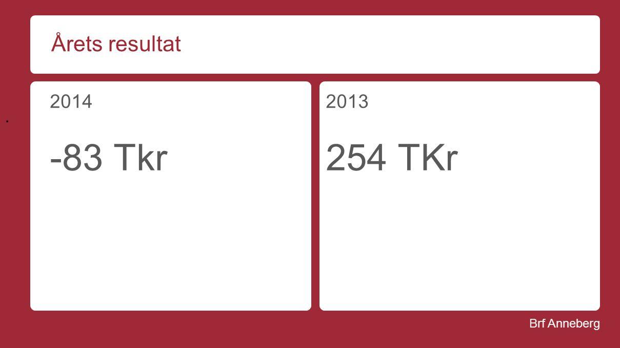 Brf Anneberg Årets resultat 2014 -83 Tkr 2013 254 TKr.