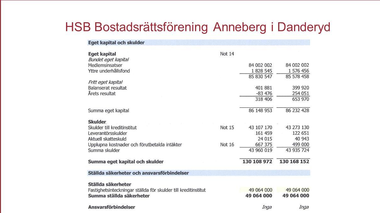 Brf Anneberg HSB Bostadsrättsförening Anneberg i Danderyd