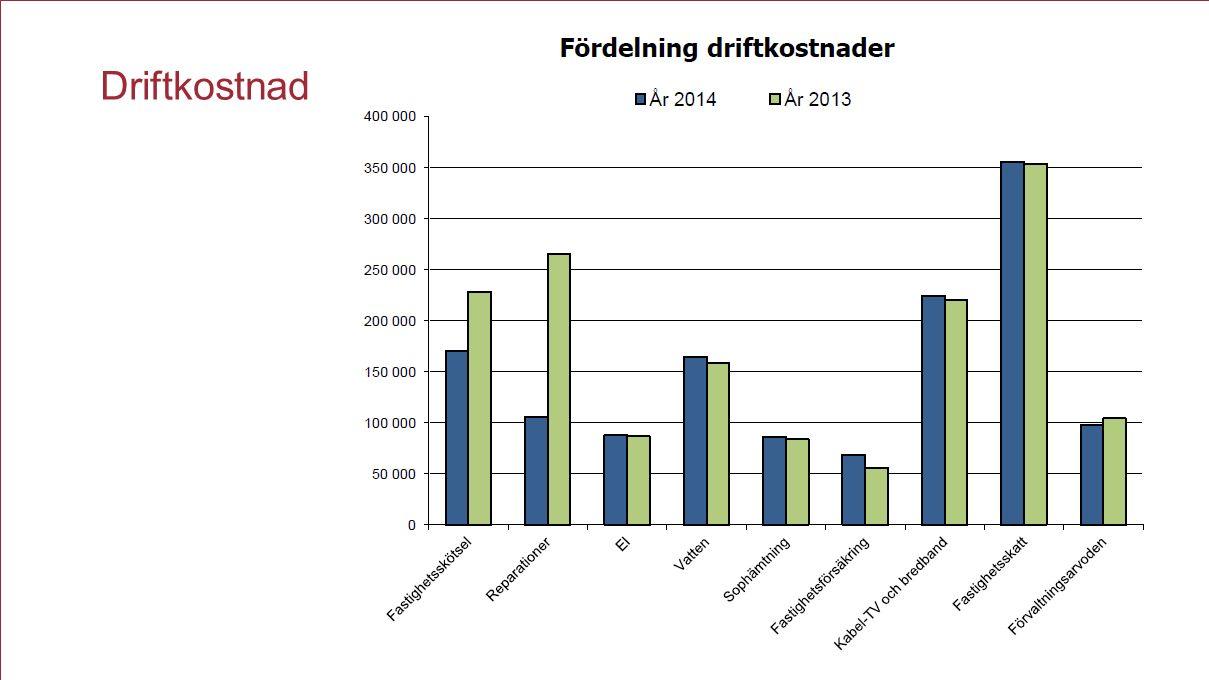 Brf Anneberg Driftkostnad