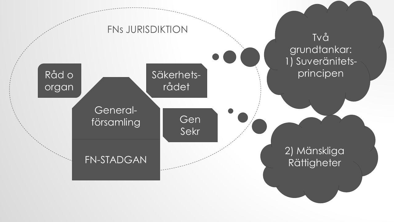 General- församling Gen Sekr Säkerhets- rådet Råd o organ FN-STADGAN FNs JURISDIKTION Två grundtankar: 1) Suveränitets- principen 2) Mänskliga Rättigheter