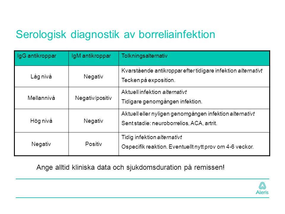 Serologisk diagnostik av borreliainfektion IgG antikropparIgM antikropparTolkningsalternativ Låg nivåNegativ Kvarstående antikroppar efter tidigare in