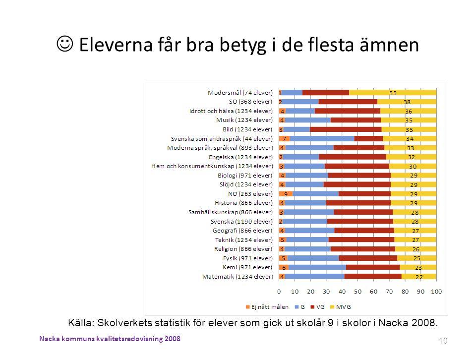 Eleverna får bra betyg i de flesta ämnen Källa: Skolverkets statistik för elever som gick ut skolår 9 i skolor i Nacka 2008. 10 Nacka kommuns kvalitet