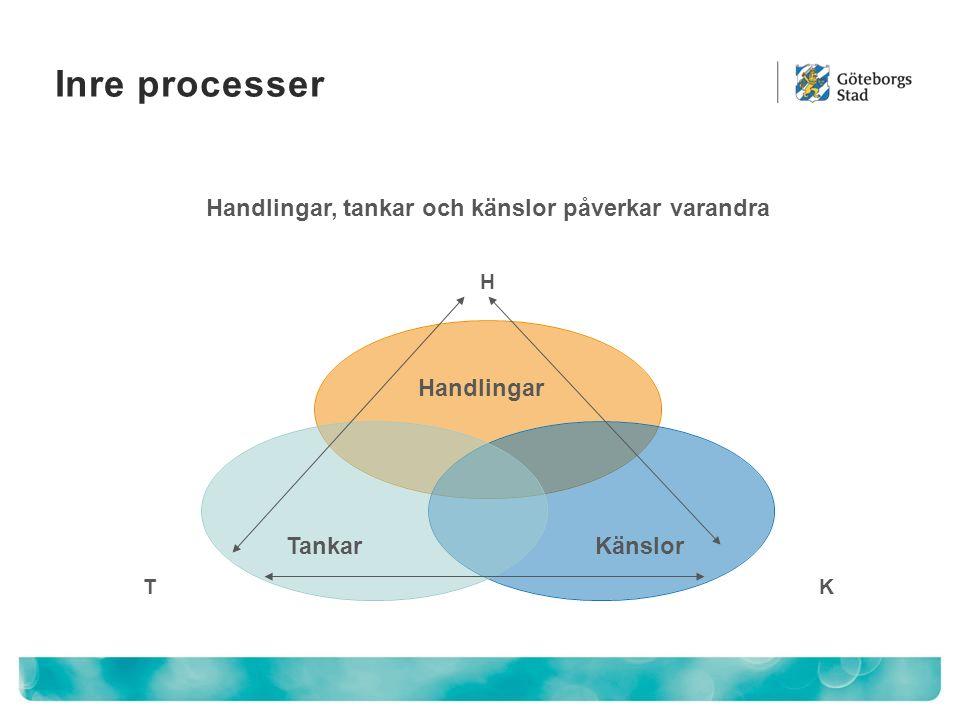 H KT Inre processer Tankar Handlingar Känslor Handlingar, tankar och känslor påverkar varandra