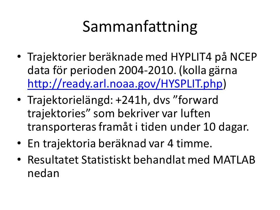 Sammanfattning Trajektorier beräknade med HYPLIT4 på NCEP data för perioden 2004-2010.