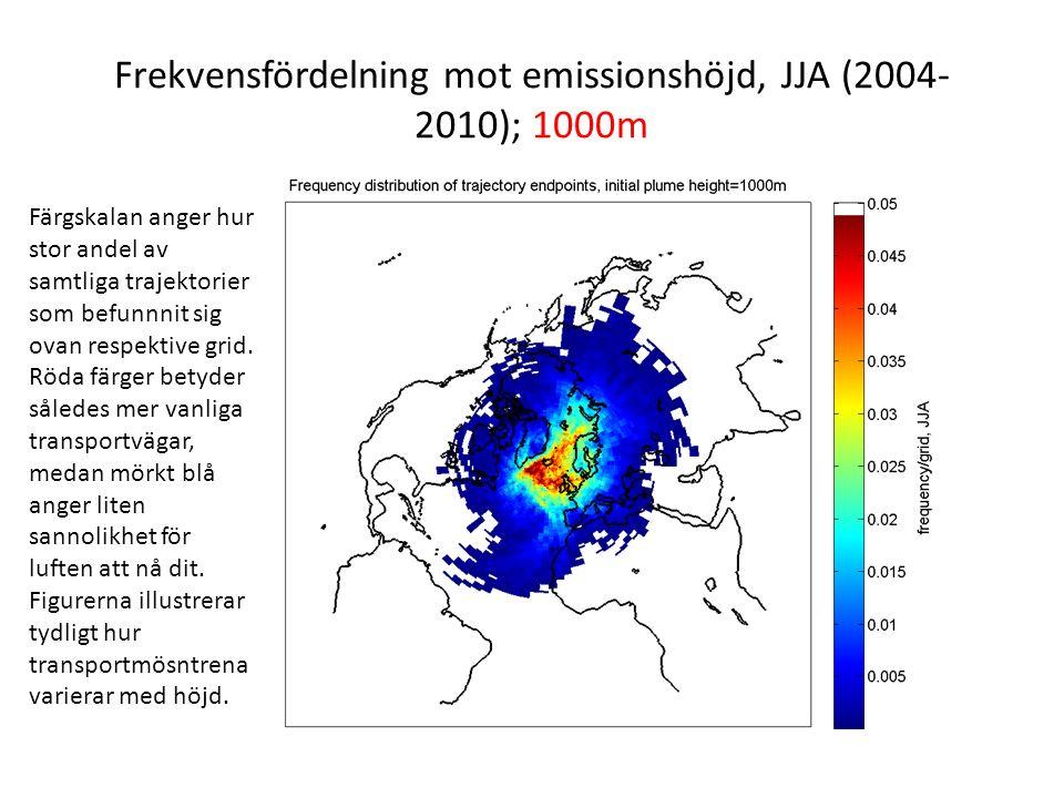 Frekvensfördelning mot emissionshöjd, JJA (2004- 2010); 1000m Färgskalan anger hur stor andel av samtliga trajektorier som befunnnit sig ovan respektive grid.